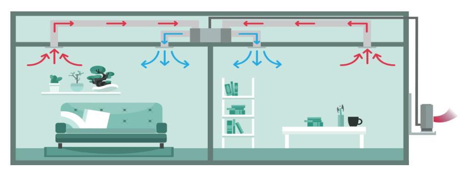 Schema montaj aer conditionat multi split tip duct in modul racire