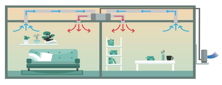 Schema montaj aer conditionat multi-split tip duct in modul incalzire