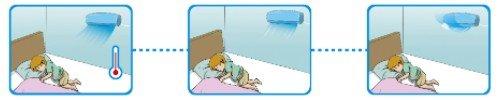 Senzor smart - Aparat de aer conditionat Midea pentru copii