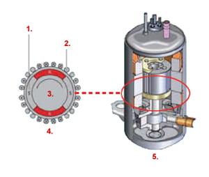 Compresor DC Rotativ