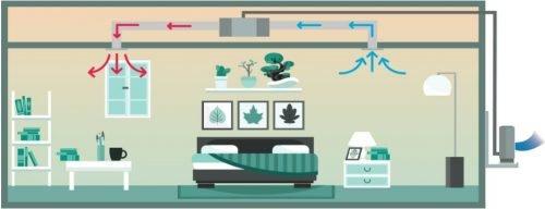 Montaj aer conditionat tip duct pentru dormitoare in modul incalzire