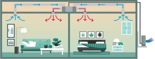 Montaj aer conditionat tip duct pentru dormitoare in modul incalzire pentru doua dormitoare