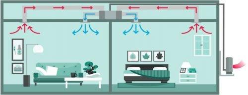 Montaj aer conditionat tip duct pentru doua dormitoare in modul de racire