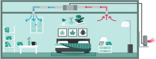Montaj aer conditionat tip duct pentru dormitoare in modul de racire