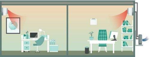 Schema montaj aer conditionat tip multi-split in modul incalzire pentru magazine si centre comerciale