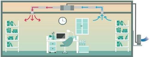 Aer conditionat cu tubulatura tip duct pentru birouri in modul incalzire