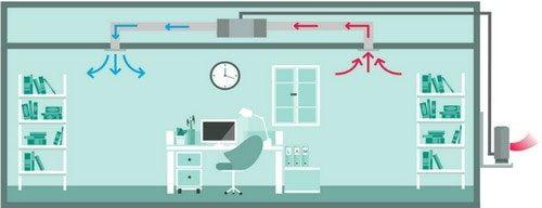 Aer conditionat cu tubulatura tip duct pentru birouri in modul racire