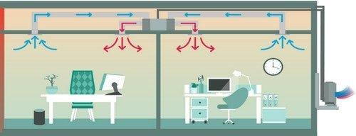 Aer conditionat cu tubulatura tip duct pentru doua birouri in modul incalzire