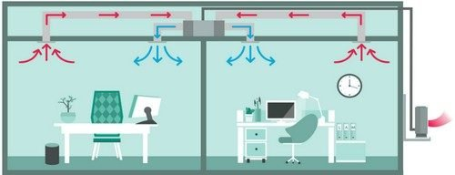 Aer conditionat cu tubulatura tip duct pentru doua birouri in modul racire