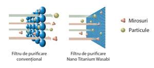 Sistemul de purificare a aerului prin filtrul Nano Titanium Wasabi