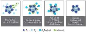 Principiul de functionare al Nano Titanium